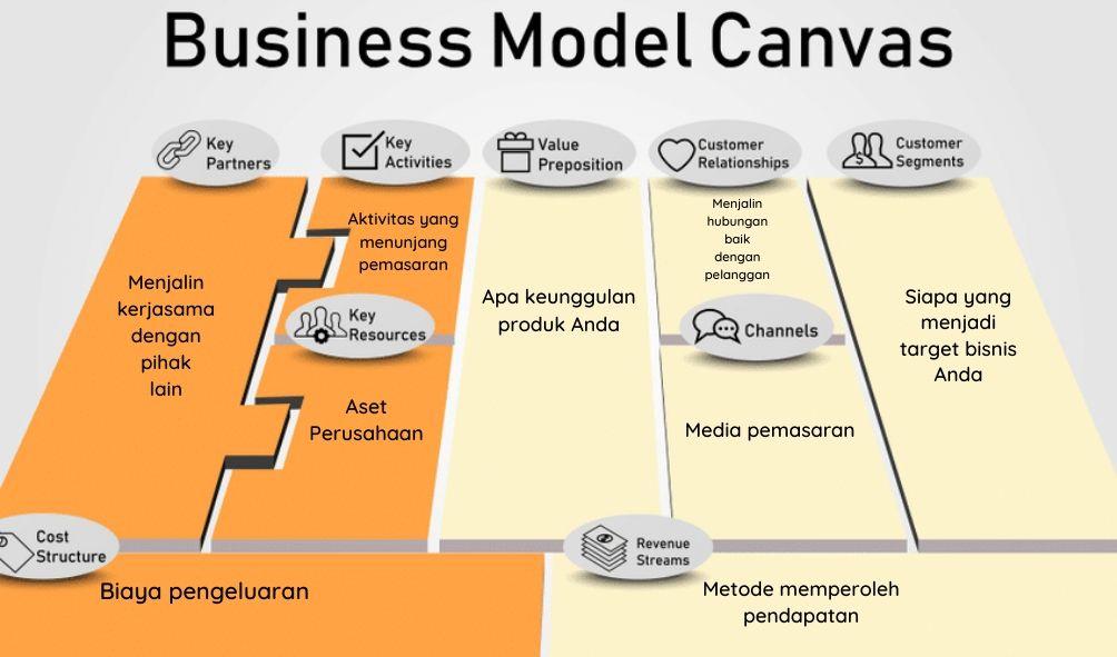 Mengenal Business Model Canvas - El Samara