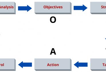 SOSTAC Sebagai Strategi Digital Marketing